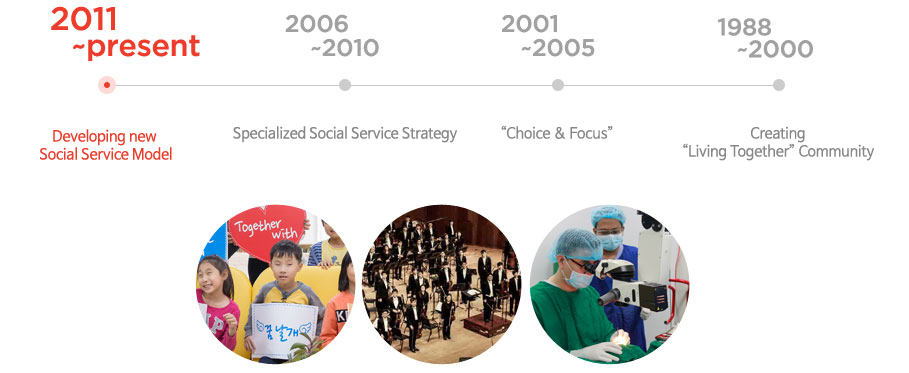 2011 ~ present : Leading Development of New Social Service Model