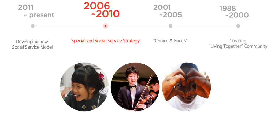 2006 ~ 2010 : Specialized Social Service Strategy
