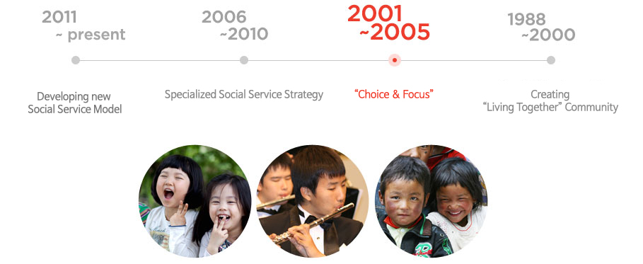 2001 ~ 2005 : Period of 'Choice and Focus'